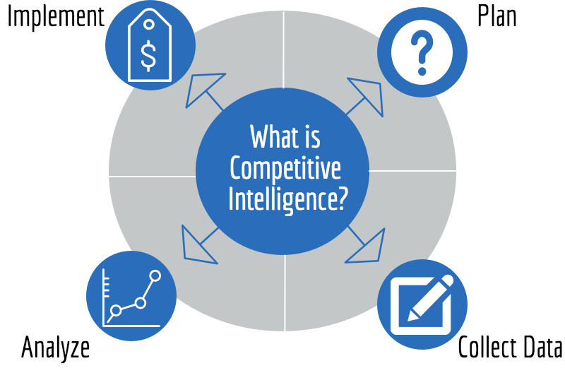Competitive Intelligence 101
