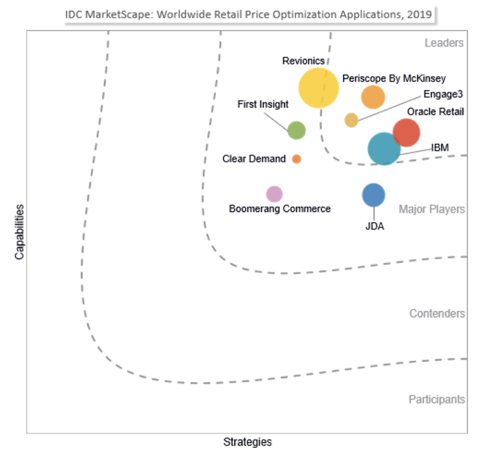 IDC MarketScape Report: Engage3 is a a Leader in Price Image Optimization